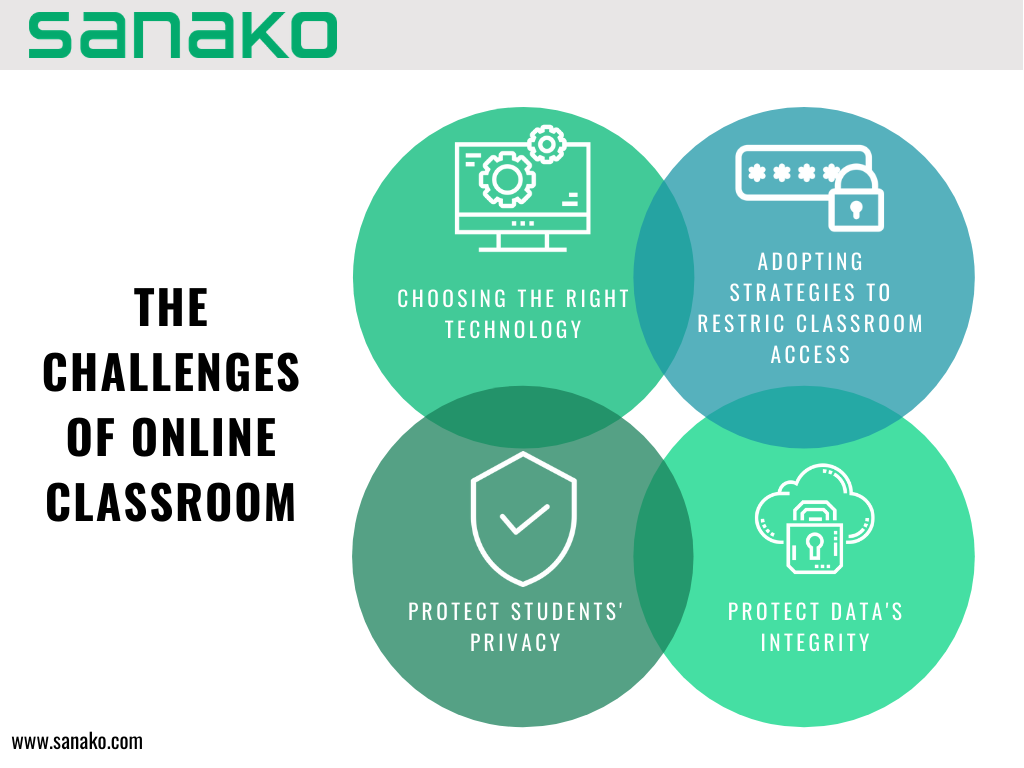 Illustration image showing the challenges of online classrooms