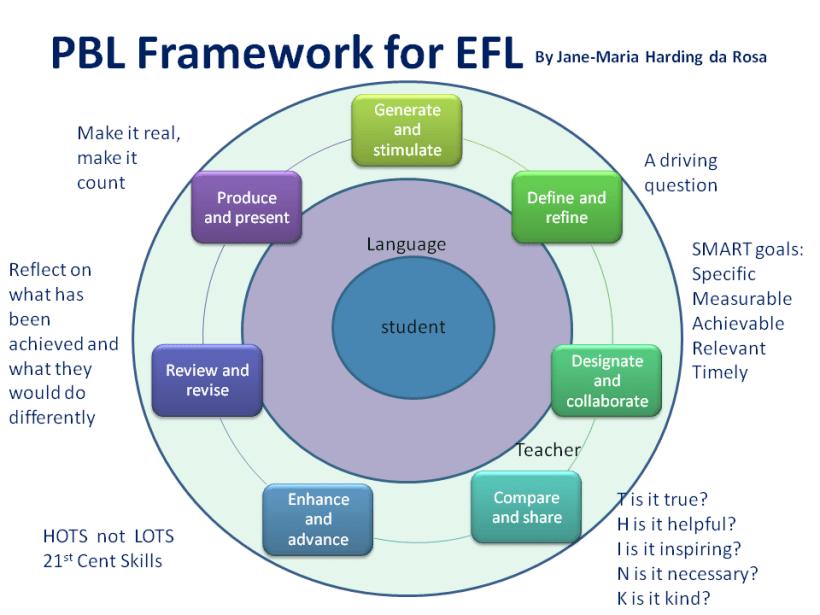 PBL-framework