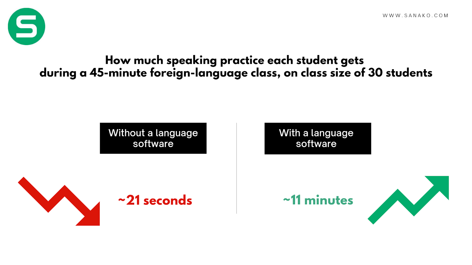 language teaching software inceares time spent on speaking activities